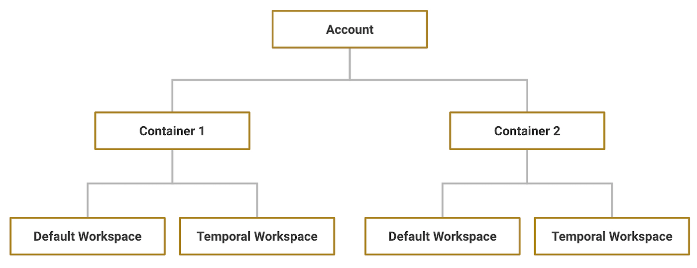 Accounts, containers, and workspaces diagram